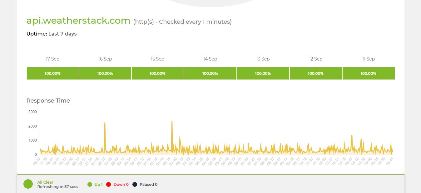 Weatherstack API Status Page