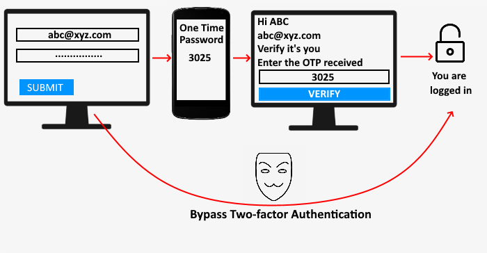 how attackers can bypass two factor authentication How Attackers Push cigarette vibroscope daimio Bypass Two-factor Authentication